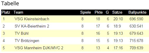 Tabelle D1 Herbstmeister