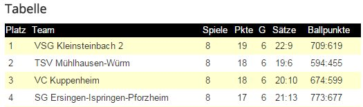 Tabelle D2 Herbstmeister